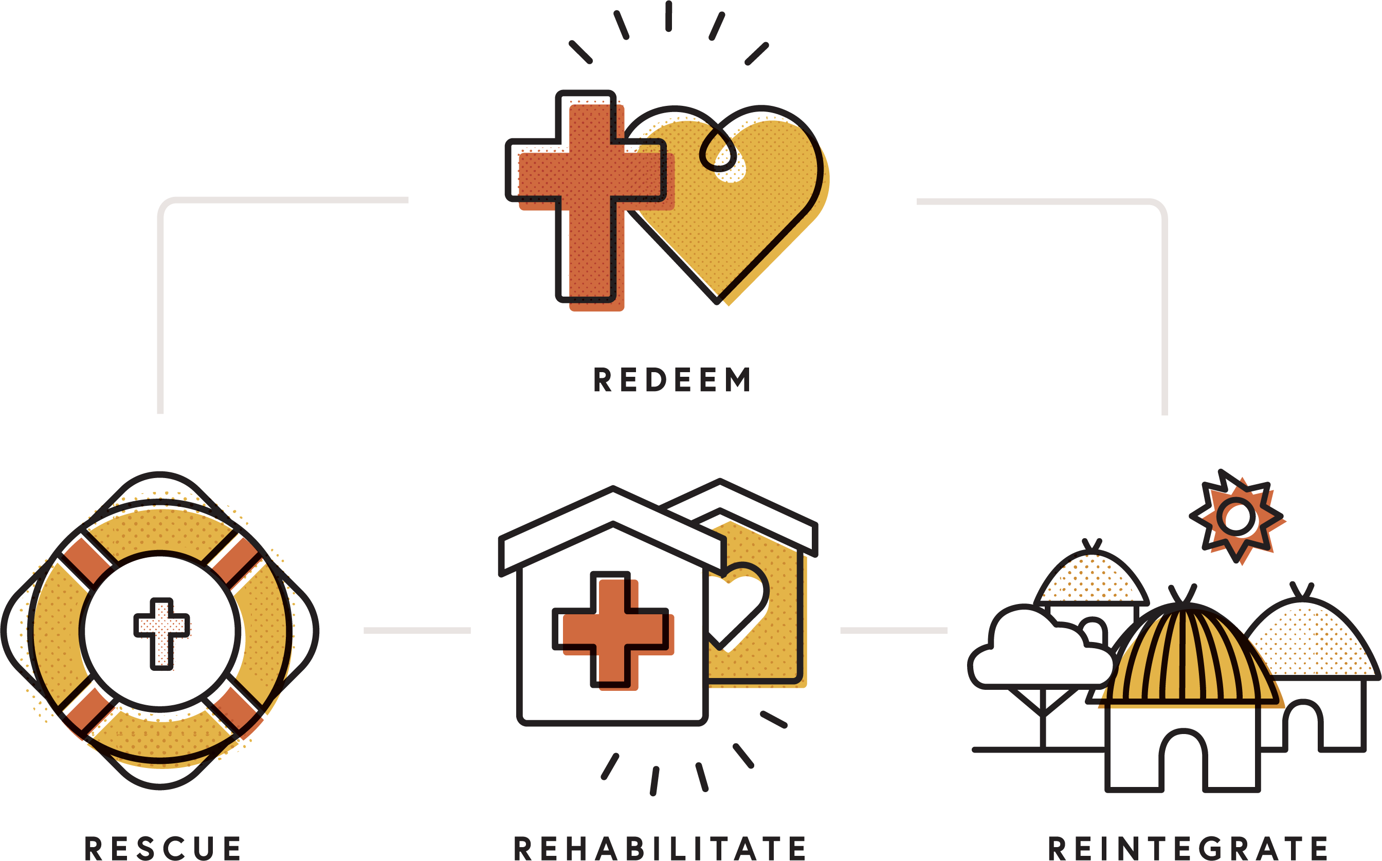 A diagram of the Agape Model of Family Reunification